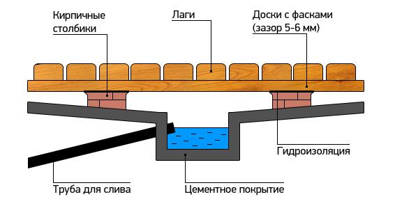 Конструкция банного пола