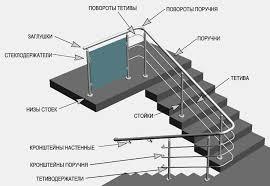 Особенности монтажа лестничного ограждения