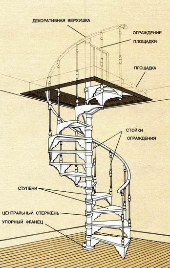 Конструктивные элементы винтовой лестницы