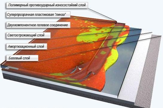 Слои наливного трёхмерного пола