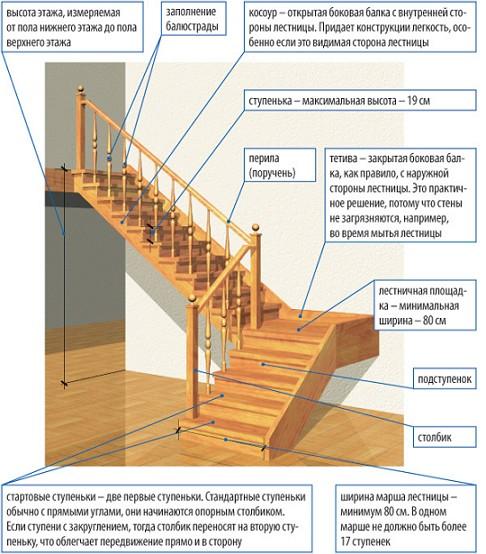 Параметры для проектирования лестницы