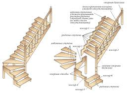Планирование лестницы на мансарду