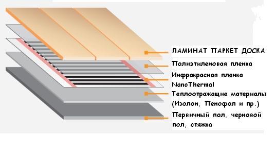 Конструкция тёплого плёночного пола под ламинат