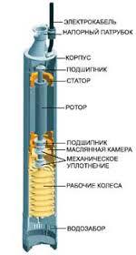 Погружной насос для колодца