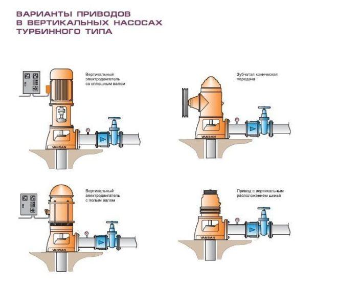 Полупогружной фекальный насос вертикального типа