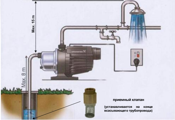 Трубопровод насосной станции