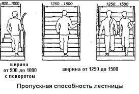 Пропускная способность лестницы