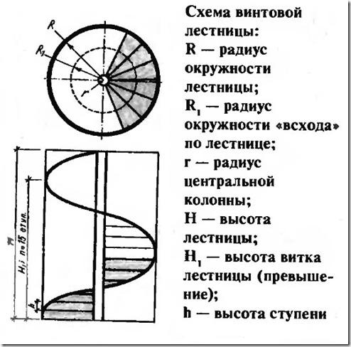 Расчётная схема для строительства винтовой лестницы