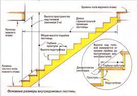 Схема лестничного марша