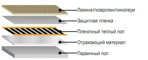 Схема укладки электрического тёплого пола под ламинат