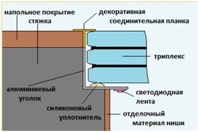 Элементы стеклянного пола