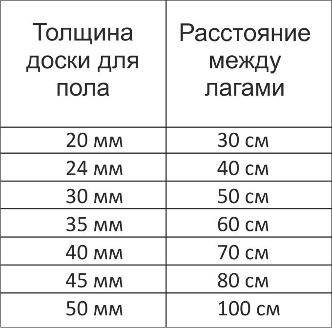 Определение расстояния между лагами