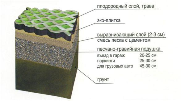 Схема укладки газонной плитки