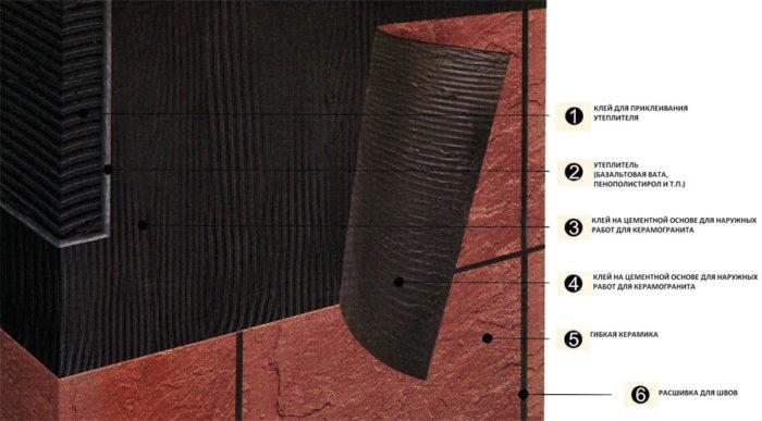 Укладка гибкой керамической плиткой