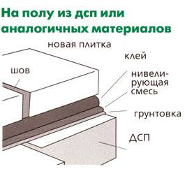 Укладка плитки на ДСП