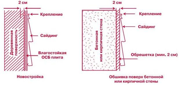 Материалы для монтажа винилового сайдинга