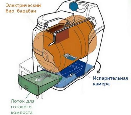 принцип работы электрического биотуалета