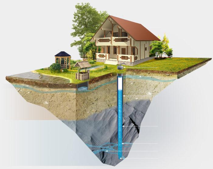 Схема расположения водоносных слоев на участке