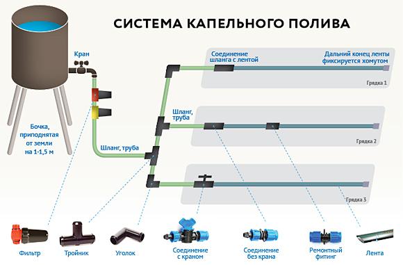 Общая схема системы капельного полива из центральной емкости
