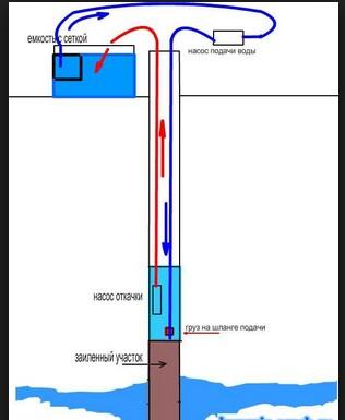 Принцип бурения скважины на воду с помощью насоса