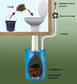 пудр-клозет в дачном туалете