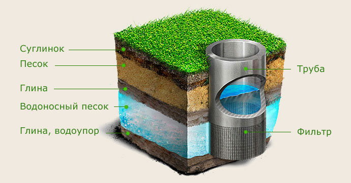 Принципиальное устройство скважины на воду с фильтром