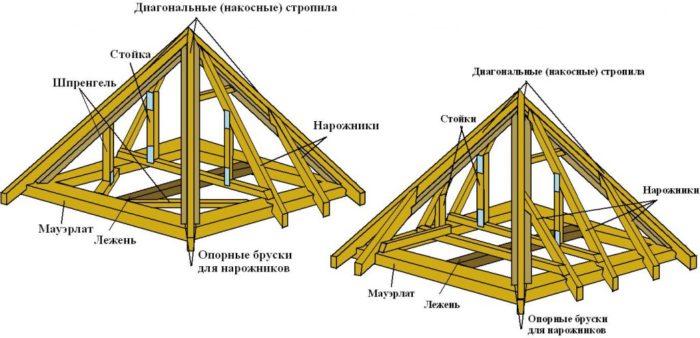 Схема четырехскатной стропильной системы