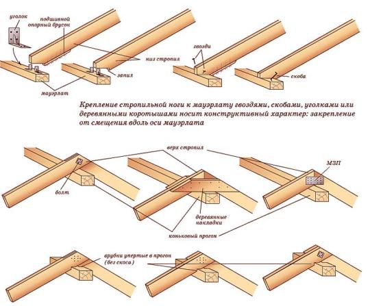 Крепление элементов стропильной системы