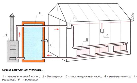 водяное отопление теплиц