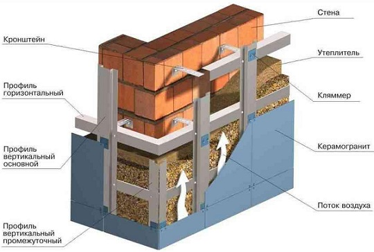 утепление кирпичной стены. Система вентилируемого фасада