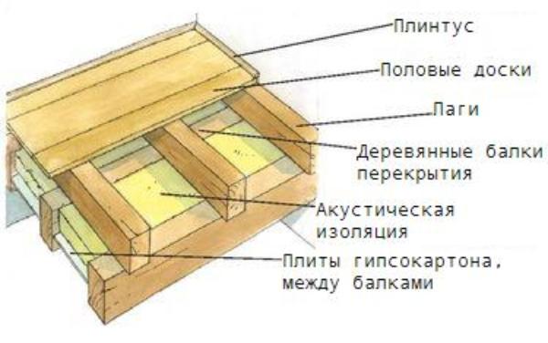 Утепленный деревянный гаражный пол на лагах в разрезе