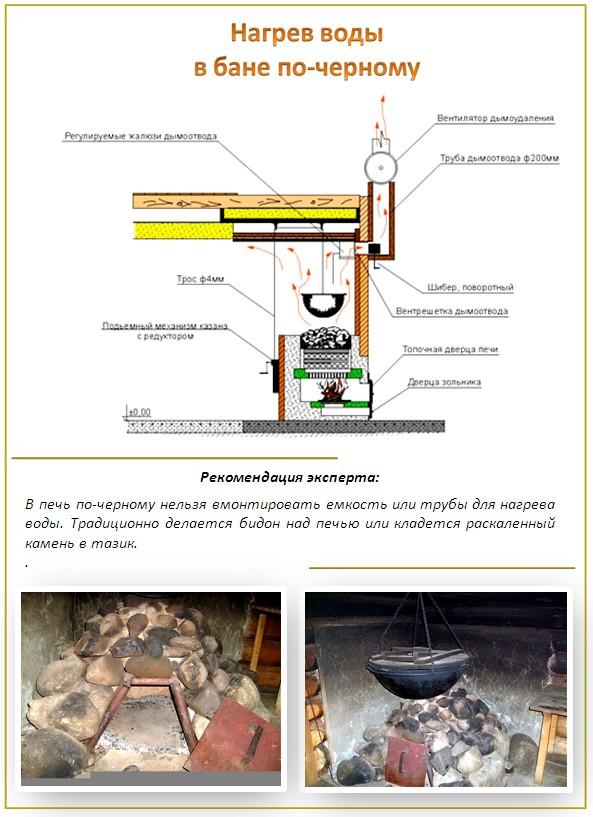 процесс нагрева воды в бане по-чёрному