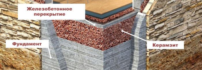 теплоизоляция фундамента керамзитом