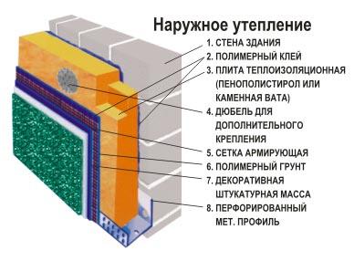 схема наружного утепления стен бани