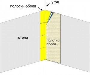 оклеивание флизелиновыми обоями углов комнаты