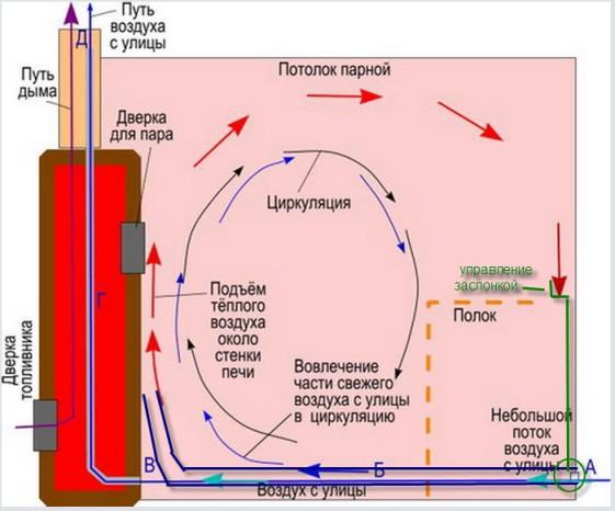 принцип работы банной вентиляции