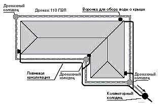 проектирование ливневой канализации