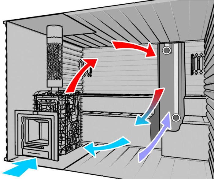 простейшая схема вентиляции бани