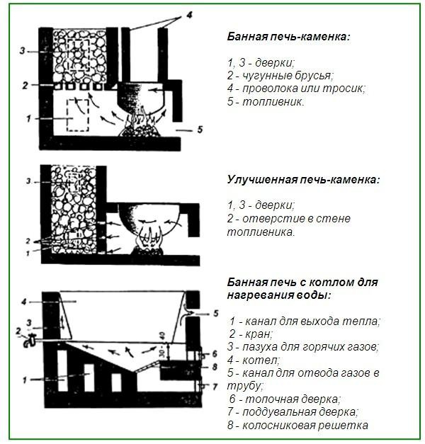 простейшие схемы самодельных печей для бани