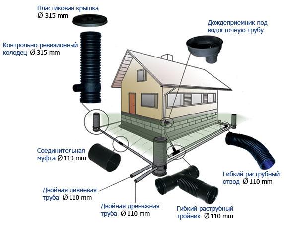 расчётные работы по устройству ливневой канализации