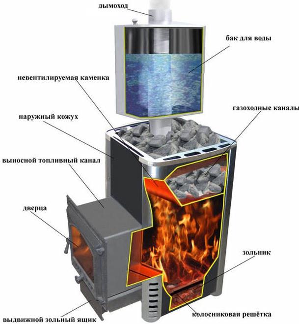 схема газовой банной печи самостоятельного производства