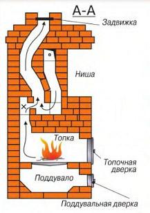 схема кирпичной банной печи