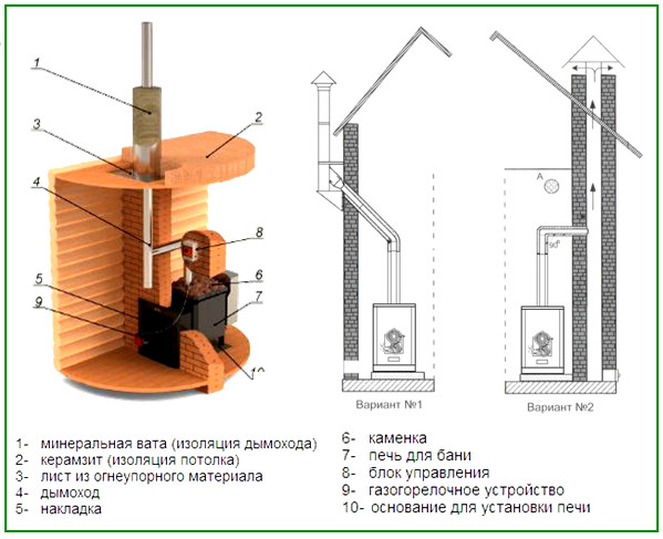 схема монтажа котла в бане