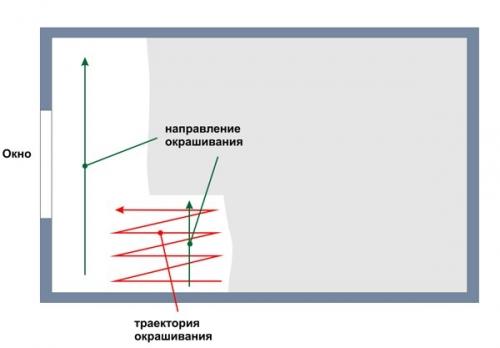 схема окрашивания обоев под покраску