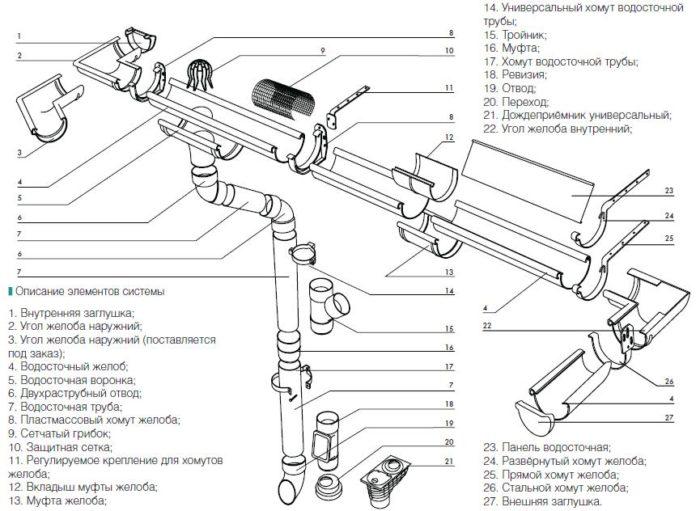 схема сборки ливневой канализации