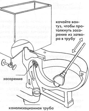 схема устранения канализационного засора вантузом