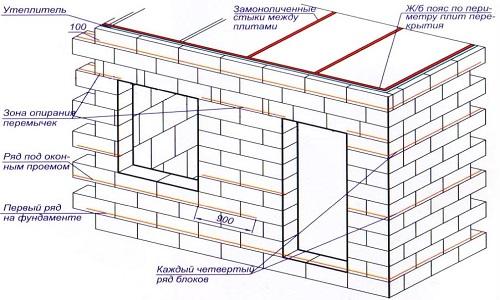 схема устройства стен в бане из шлакоблоков