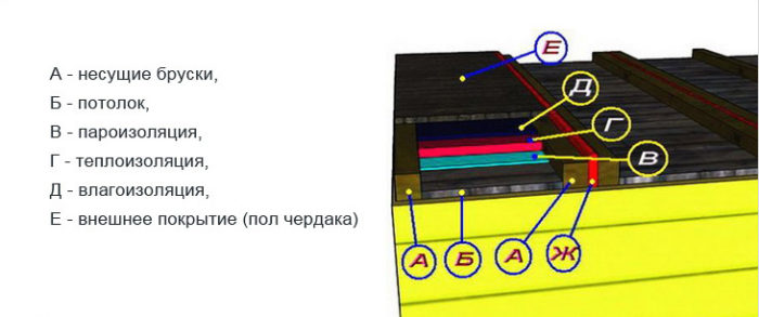 схема утепления панельного потолка
