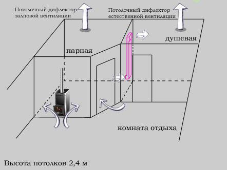 схема вентиляции бани