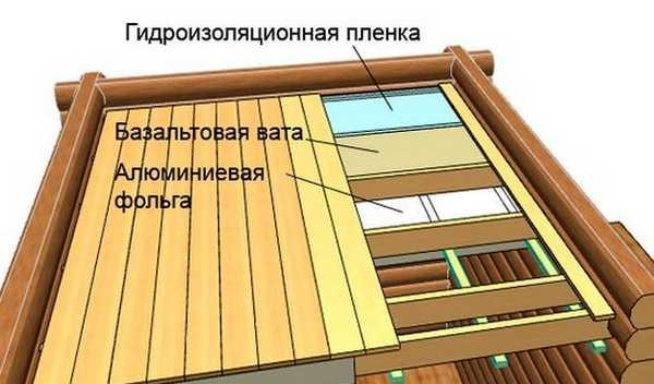 конструктивные элементы банного потолка